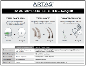 Artas System from RHRLI